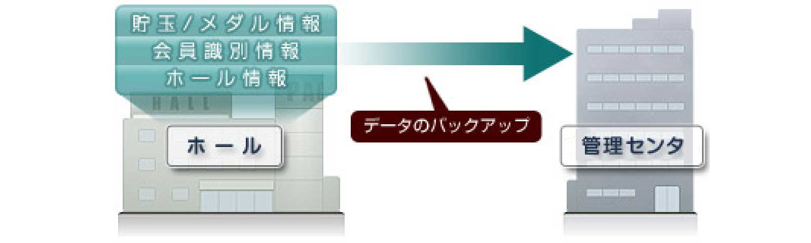 (2)センタ事業者